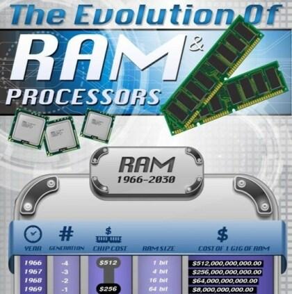 Entwicklung von Arbeitsspeicher und Prozessor