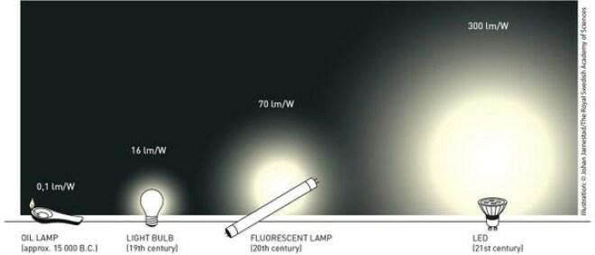 LED-Leuchtmittel im Vergleich