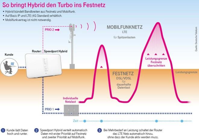 Deutsche Telekom: Speedport Hybrid