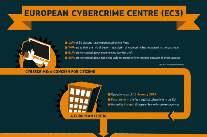 Die Aufgaben des Europäischen Cyber-Crime Center