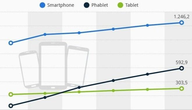 Tablets, Smartphones und Phablets im Vergleich