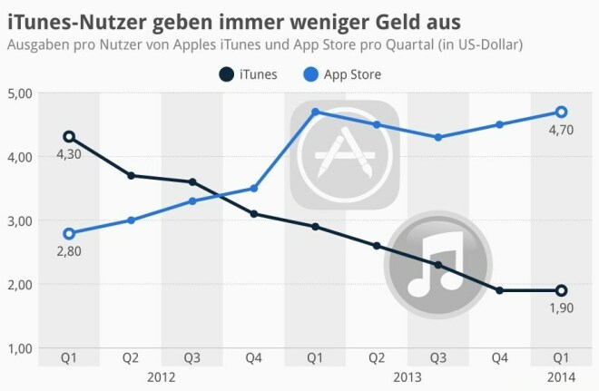 iTunes-Nutzer geben immer weniger Geld aus