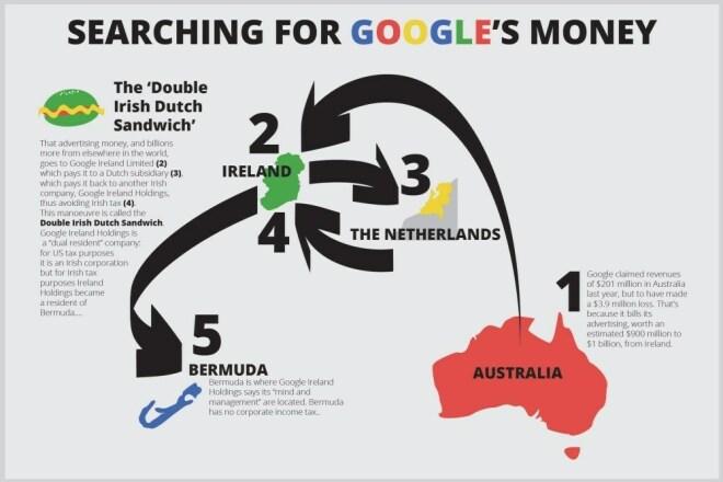 Milliarden aus Europa geschleust:Google verzichtet auf Steuerschlupflöcher