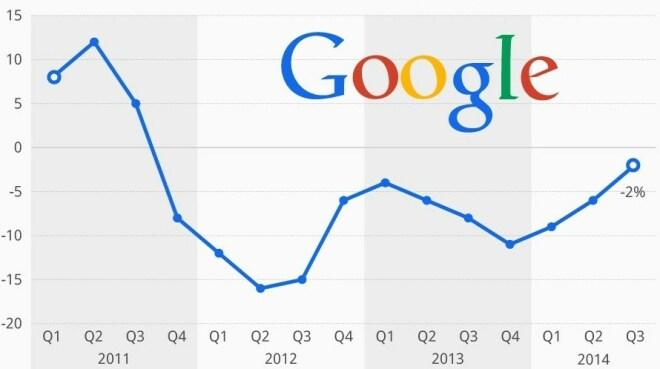 Google: Einnahmen pro Werbeklick sinken
