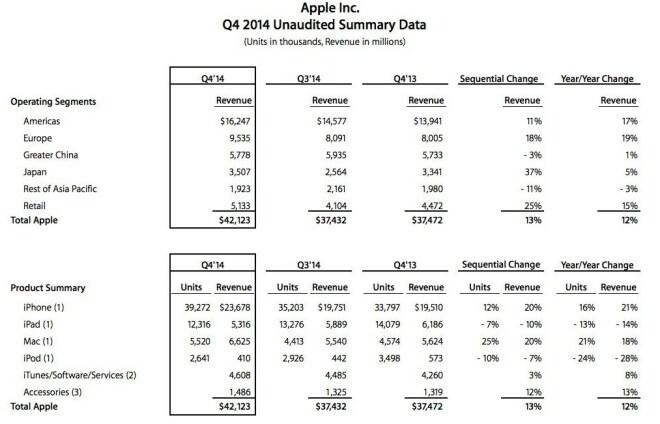 Apple Quartalszahlen Q4 2014