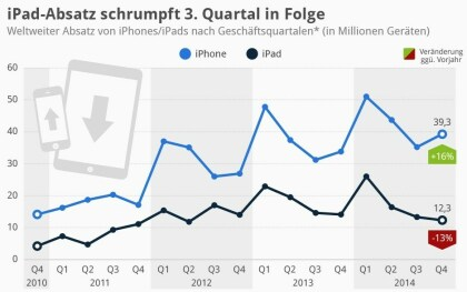 iPad-Absatz schrumpft 3. Quartal in Folge