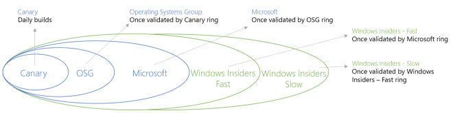 Windows 10 Technical Preview Update-Takt