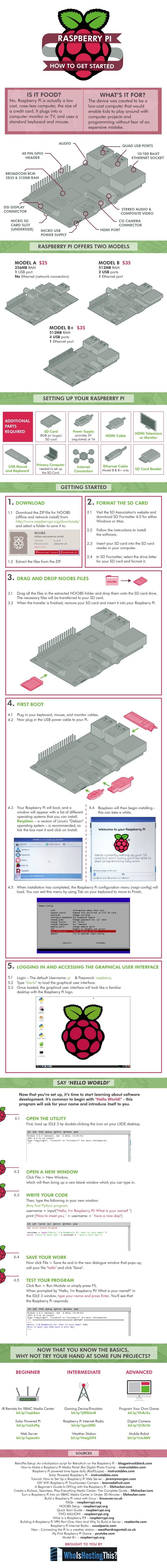 So nimmst du deinen Raspberry Pi in Betrieb