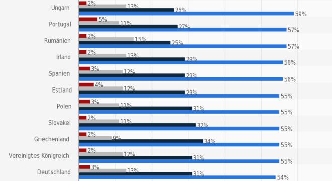 Wie oft greifen Nutzer auf das Netz zu?