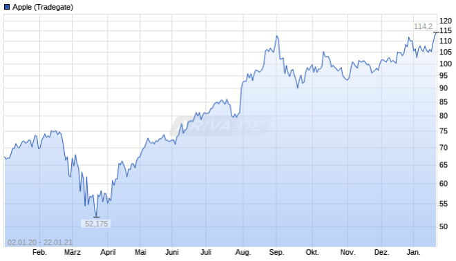 Apple-Aktienkurs