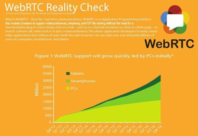 WebRTC Reality Check
