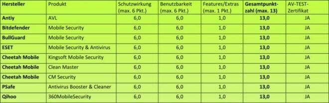 AV-Test prüft 32 Schutz-Apps für Android