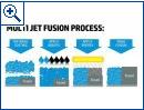 HP: Multi Jet Fusion