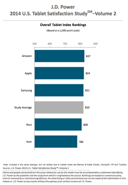 J.D. Power and Associates: Studie Tablet-Markt