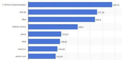 Top 20-Webseiten in Deutschland
