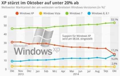XP stürzt im Oktober auf unter 20% ab