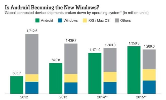 Wird Android das neue Windows?