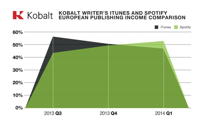 Kobalt Music Publishing: Vergleich iTunes/Spotify