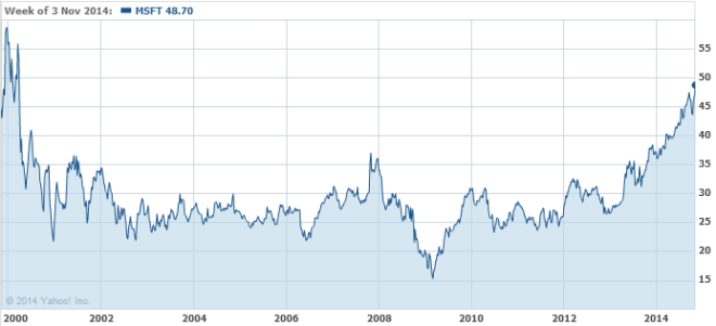 Microsoft Aktienkurs 7. November 2014