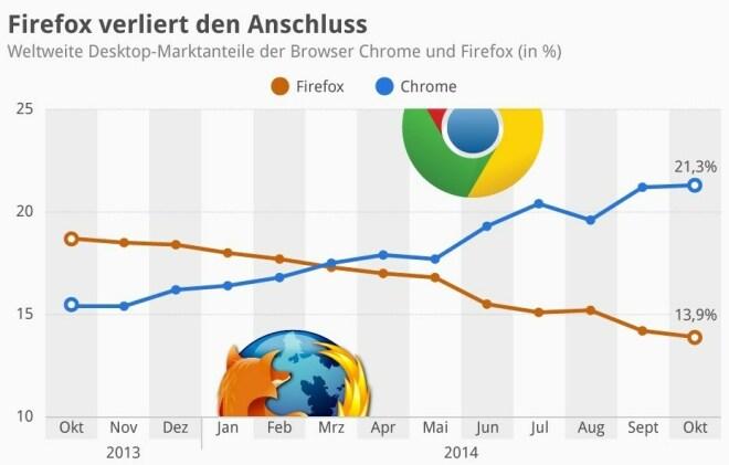 Firefox verliert den Anschluss