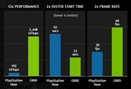 Nvidia GRID-Performance