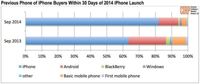 Woher kommen die iPhone 6-Käufer?