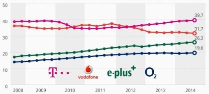 Mobilfunk-Anbindungen in Deutschland