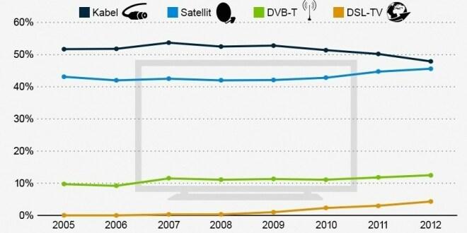 Anteile der TV-Übertragungstechnologien