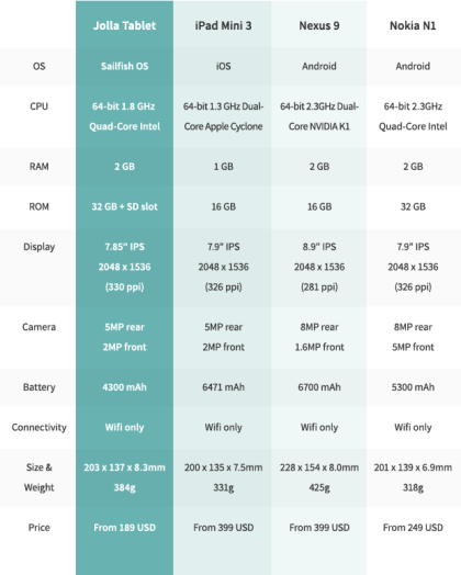 Sailfish OS Tablet