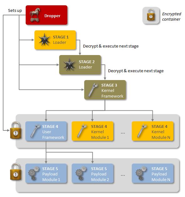 Symantec: Regin Trojaner