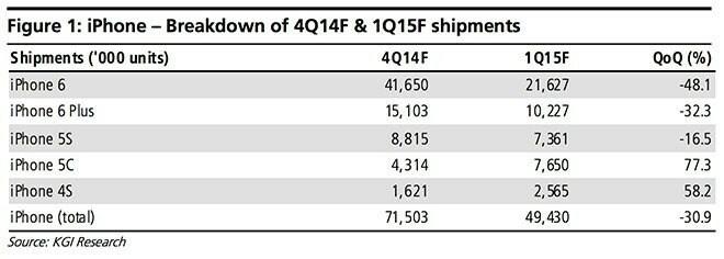 iPhone-Prognose Q4 2014