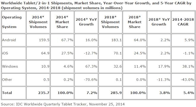 IDC: Tablet-Markt Q4 2014