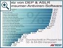 AV-Test: Prüfung auf ASLR und DEP