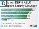 AV-Test: Prüfung auf ASLR und DEP - Bild 2