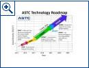 ASTC-Roadmap für Festplatten