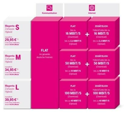Deutsche Telekom: Magenta Hybrid
