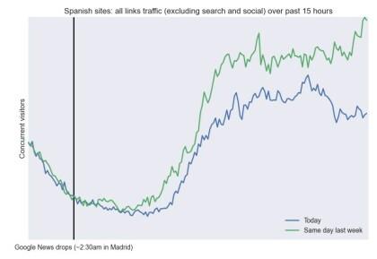 Google News Spanien