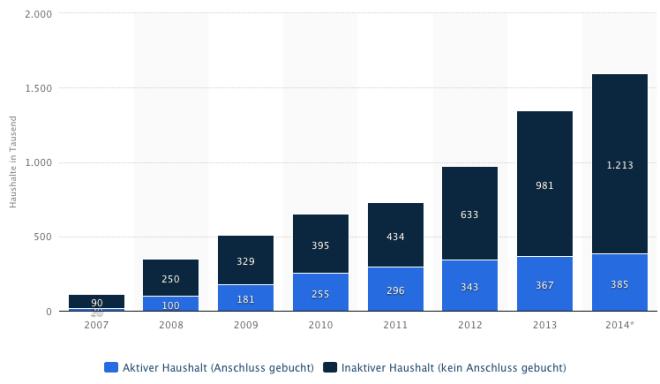 Glasfaser-Verbreitung in Deutschland