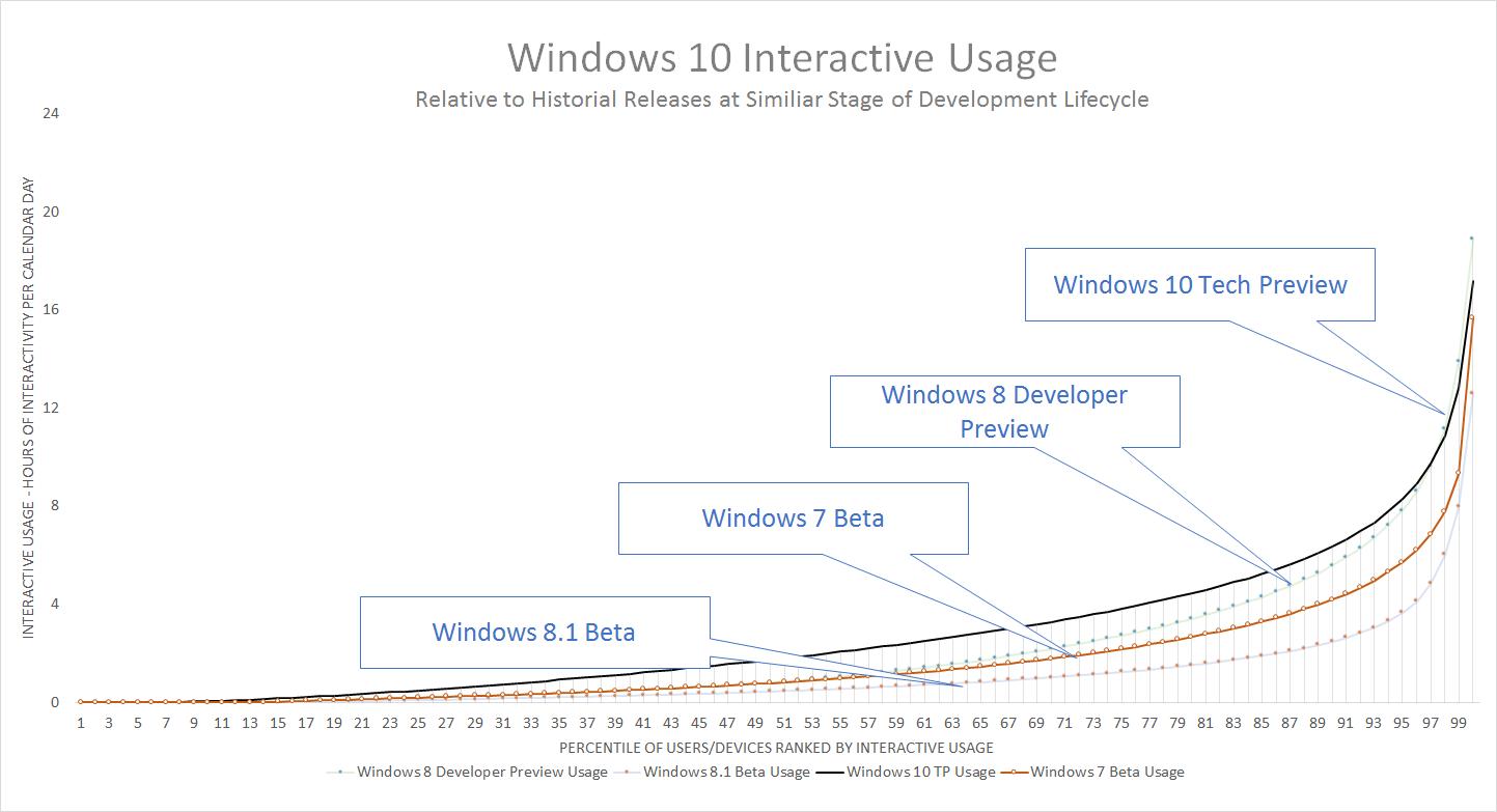 Windows 10: 1,5 Mio. Insider halfen, bereits 1300 Bugs zu beheben