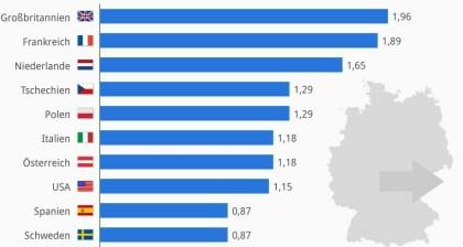 IT-Exporte aus Deutschland