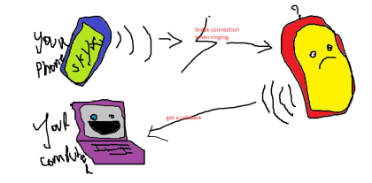 Skype-Fehler erklärt