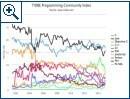 TIOBE-Index: Daten Januar 2015 - Bild 2