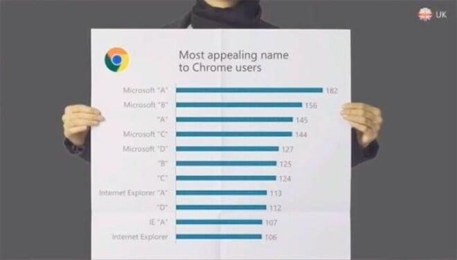 """Spartan: Microsoft bestätigt """"Aus"""" für die Marke Internet Explorer"""