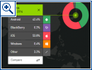 Kantar Worldpanel: Smartphone-OS-Anteile Nov. 2014