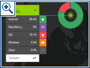 Kantar Worldpanel: Smartphone-OS-Anteile Nov. 2014 - Bild 3