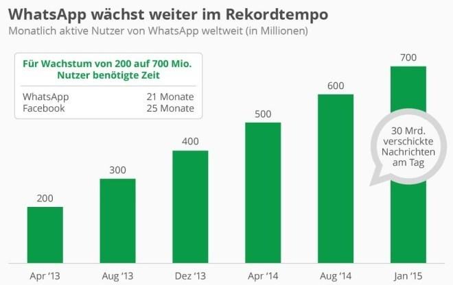 WhatsApp wächst weiter im Rekordtempo