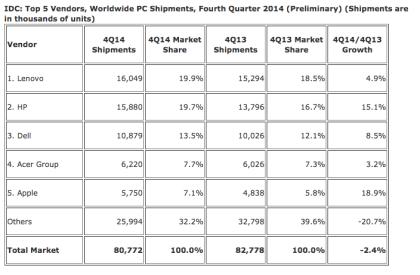 Daten zum PC-Markt Q4 2014