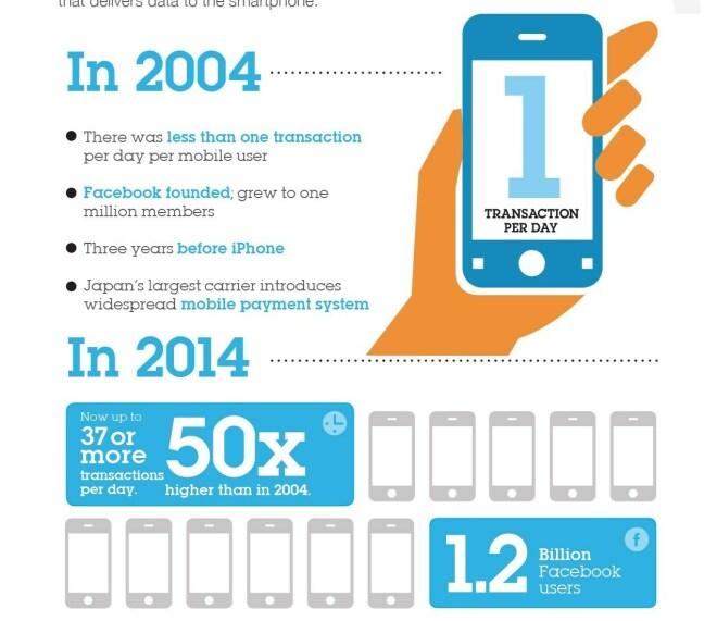Mainframes für mobile Anwendungen