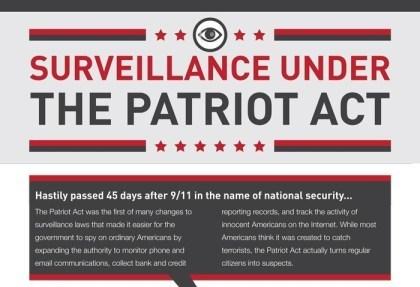 USA: Überwachung unter dem Patriot Act