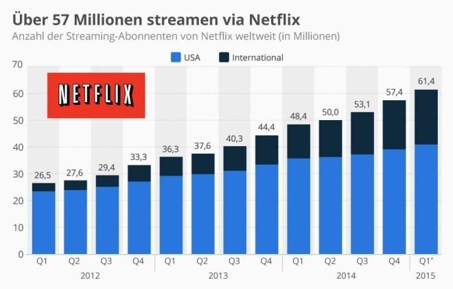 Zahl der weltweiten Netflix-Nutzer wächst